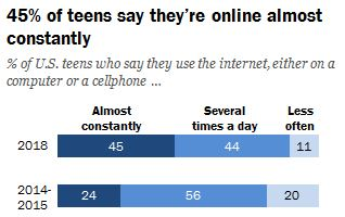 45 percent of teens say they're online almost constantly