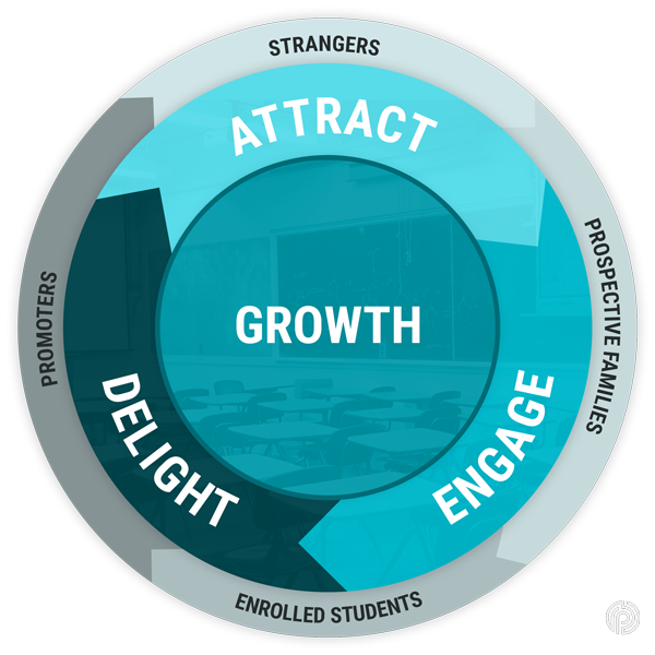 Growth graphic for content planning